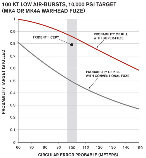 nuclear weapons have a low probability of use