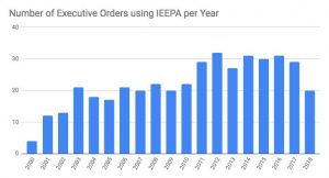 executive orders by year