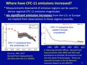 Graph of CFC emissions