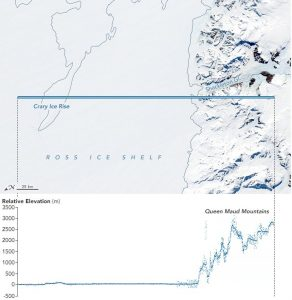 ICESat-2 Antarctica data NASA
