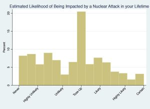Graph showing public perception nuclear attack