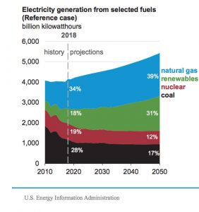 chart of US electric generation