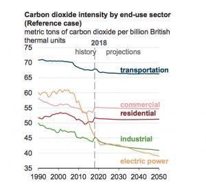 US C02 emissions chart